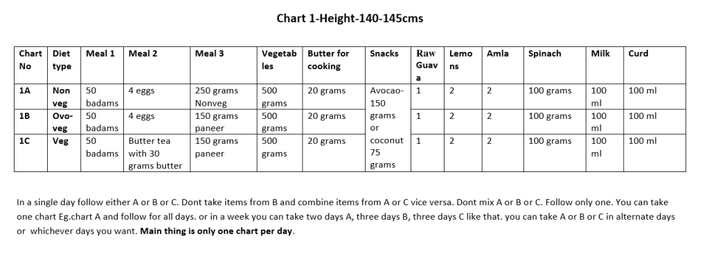 Chart 1 - Height (140 to 145 cms)