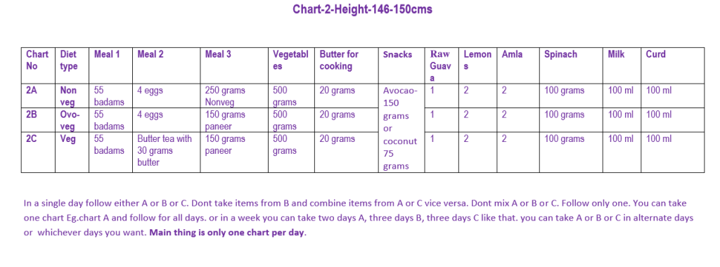 Chart 2 - Height (146 to 150 cms)