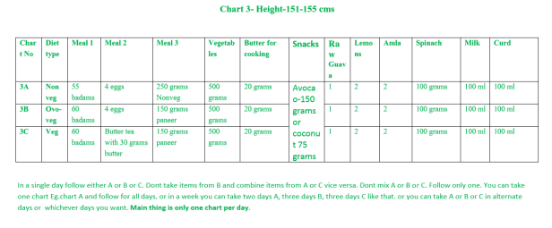 Chart 3 - Height (151 to 155 cms)