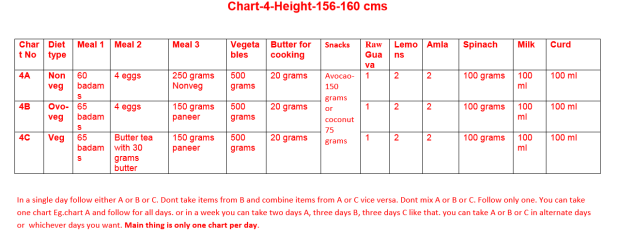 Chart 4 - Height (156 to 160 cms)