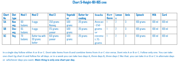 Chart 5 - Height (161 to 165 cms)