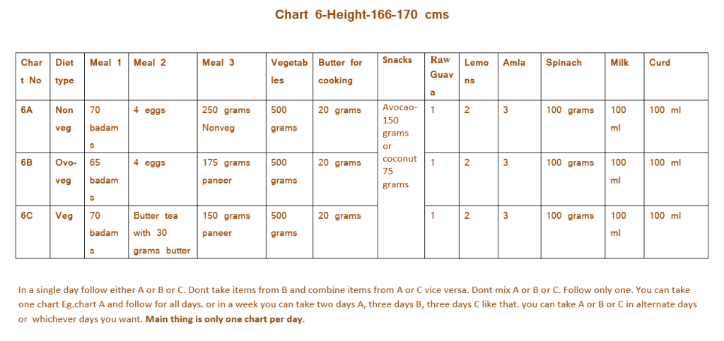 Chart 6 - Height (166 to 170 cms)