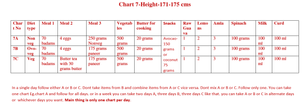 Chart 7 - Height (171 to 175 cms)