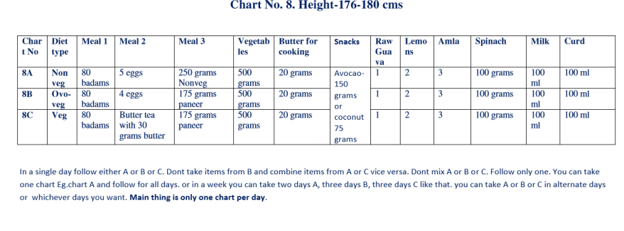 Chart 8 - Height (176 to 180 cms)